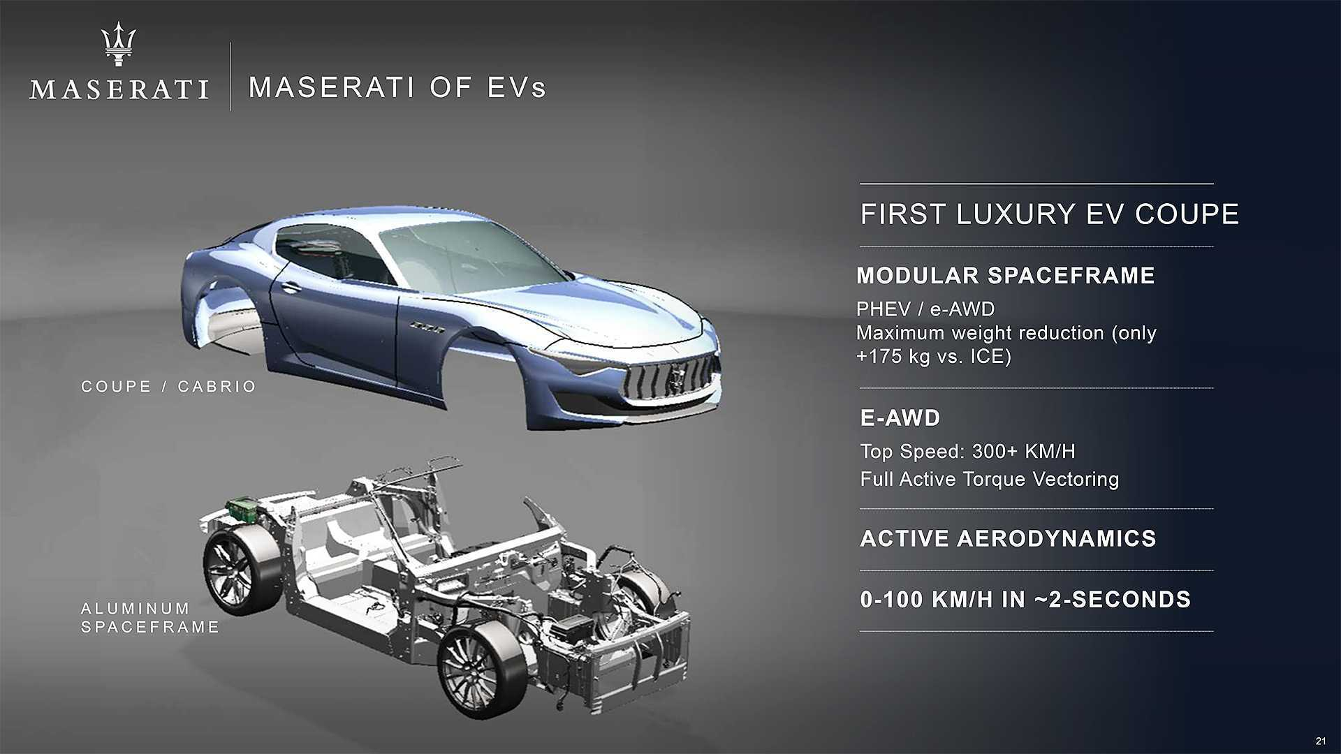 Hybrid Mobil Sport Maserati pertama New Junior GT